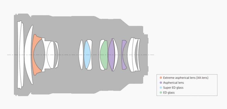 sony 24-70mm 2.8 design